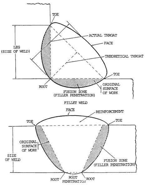 welding bead definition parts of a weld