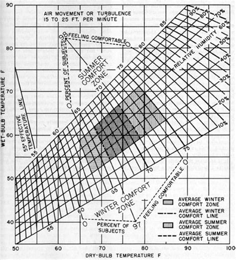 Comfort Chart by Submarine Refrigeration And Air Conditioning Systems Chapter 16