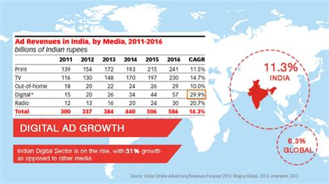 Distance Mba In India 2014 by 3 Source Indian