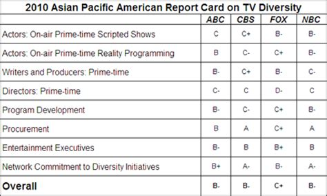 Report Card Letter Meanings 2010 Asian Pacific American Media Coalition Report Card On