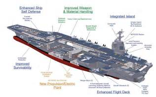 Gerald Ford Carrier Abductions Ufos And Nuclear Weapons Uss Gerald R Ford