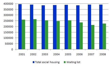 how long is the waiting list for section 8 how is the waiting list for housing 28 images section