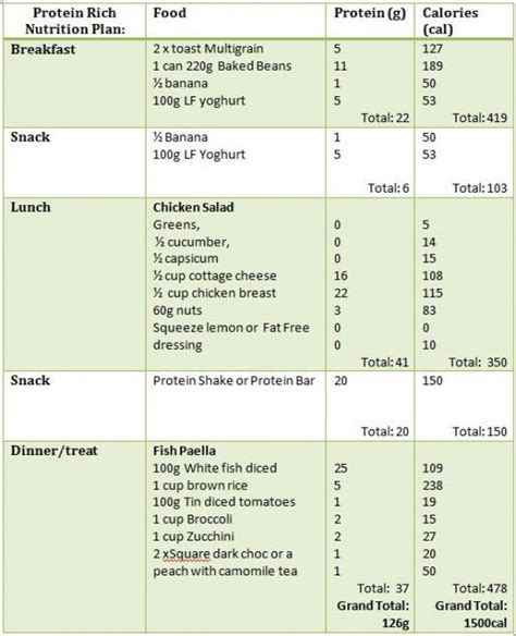 protein meal plan suleimank3 just another site