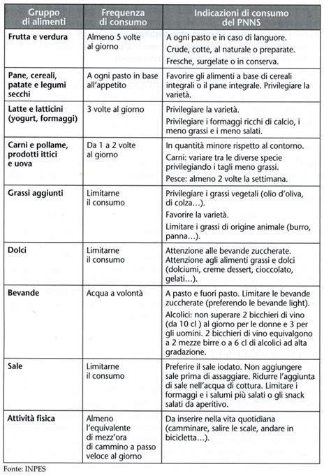 alimentazione sana ed equilibrata esempio 187 dieta dimagrante equilibrata