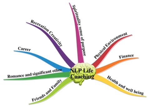 thinking pattern in nlp nlp neuro linguistic programming paisley adele logan