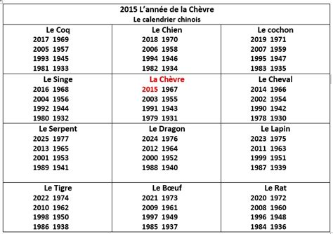Calendrier De Naissance Chinois Astrologie Chinoise 2015