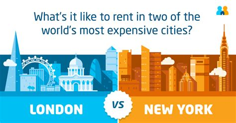 Nyu Time Mba Cost by New York Vs Which Is The Best City To Rent In