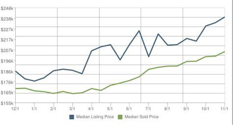 home prices in elk grove ca for november 2012 in the 95758