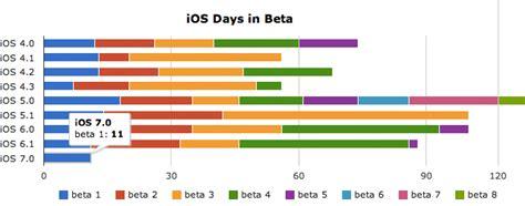 wann kommt ios update ios 7 wann kommt die 2 beta iphone ticker de