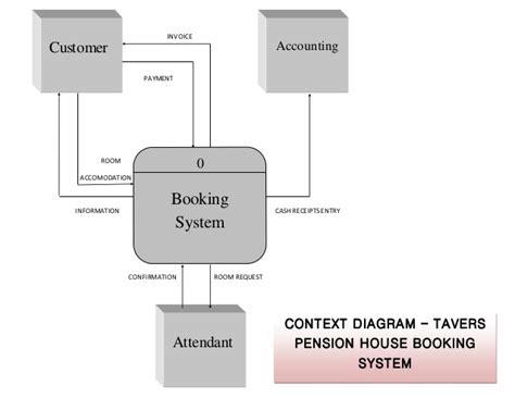 design online hotel reservation system context diagram booking hotel reservation system