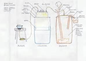Home Design Generator Bio Gas Generator