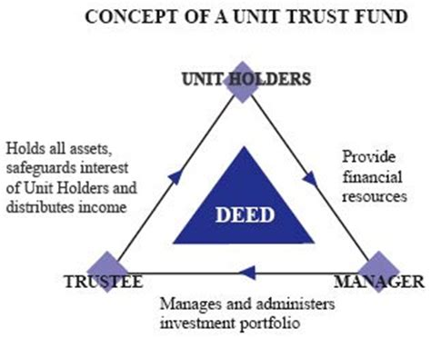 what is a unit unit trust 1 what is it and who are the involved what is a unit trust fund