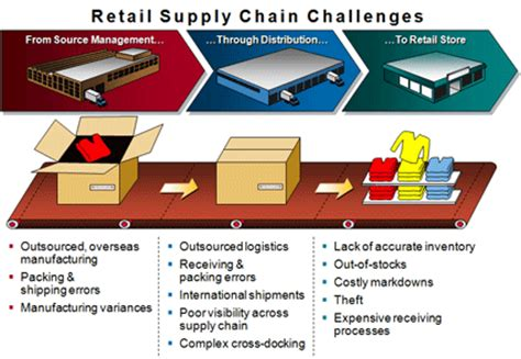Mba In Retail And Supply Chain Management by What Is The Of Supply Chain In Retail Bms Co In