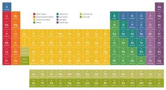 an interactive periodic table ken flerlage analytics