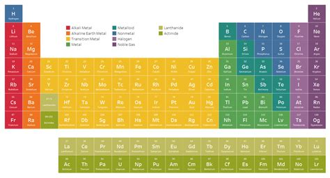 periodic table detailed an interactive periodic table ken flerlage analytics