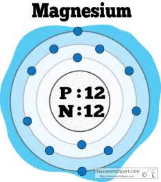 Magnesium Protons And Neutrons Chemical Elements Clipart Atomic Structure Of Magnesium