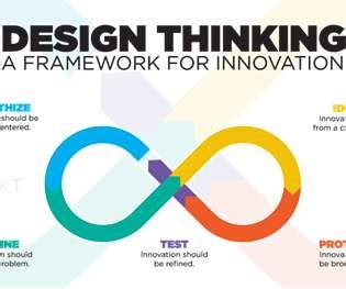 design thinking for hr 2017 certification and video human resources today