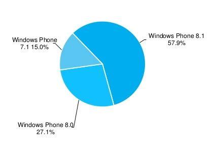 lumia 520 masih menjadi windows phone terlaris dunia inilah laporan statistik windows phone untuk mengakhiri