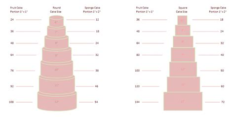 Wedding cake serving chart together with square cake serving chart
