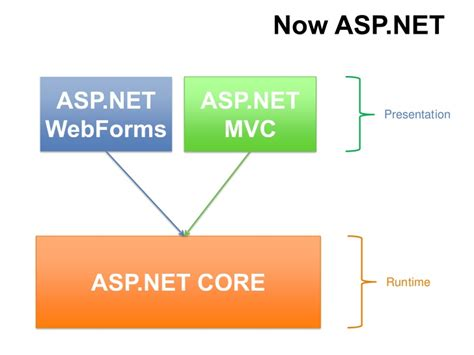 prg pattern asp net webforms asp net mvc for begineers