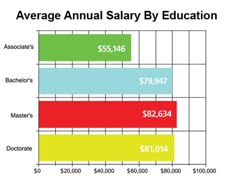 school counselor pay scale pt salary applecool info