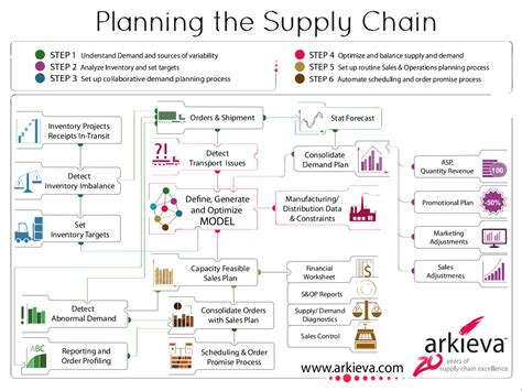 Sheets Comparison by Planning The Supply Chain Infographic Arkieva