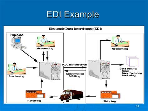 convert an edi document form 270 to a csv file electronic data interchange