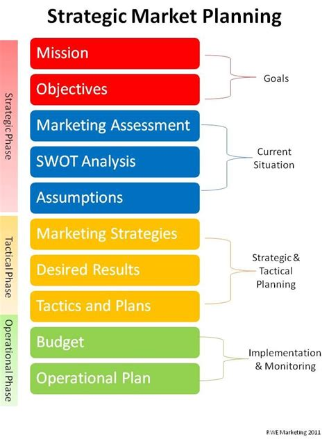 strategic marketing plan template 25 best ideas about marketing plan on digital
