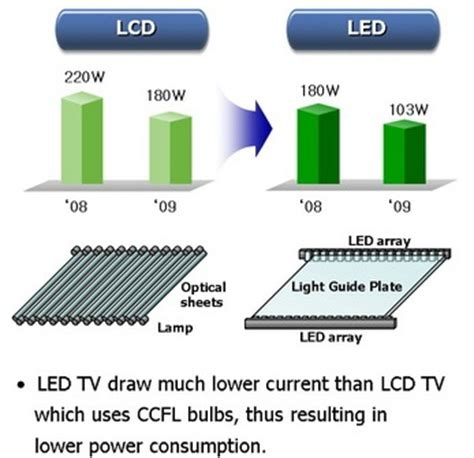 comparing lcd with led infographics marketing trends