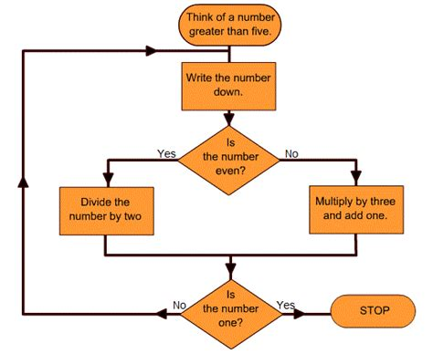 what is flow chart flow chart flowchart what is flow chart how to order a