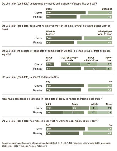 2012 election surveys analyses 2012 election surveys analyses