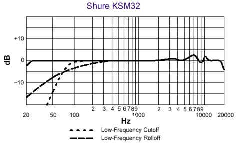 condenser microphone frequency response ksm32 sl cardioid condenser microphone chagne
