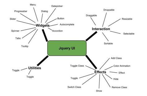 tutorialspoint jquery jqueryui quick guide