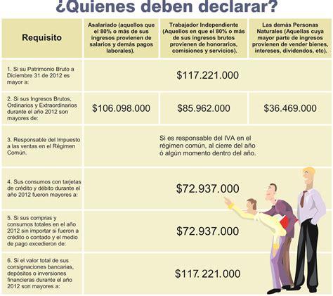 montos personas naturales para declarar renta plazos para declarar renta personas naturales colombia