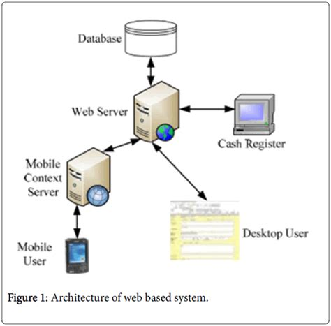 web based network diagram an food court ordering system omics international