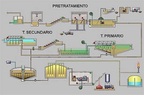 lada al mercurio etapas tratamiento de aguas residuales