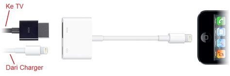 Converter Kabel Lighting To Hdmi Tv Proyektor Ipod Iphone 5 6 7 1 apple hdmi adapter lightning digital av adapter original