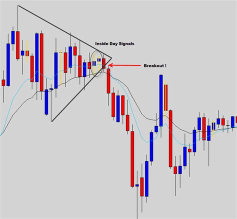 candlestick pattern recognition game the common forex candlestick patterns