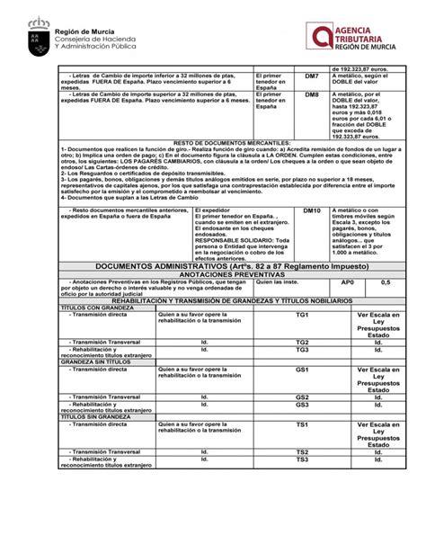 tipo impuesto transmisiones 2016 cum laude legal tabla de codigos para liquidacion del