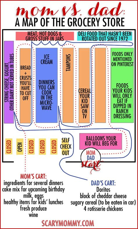 grocery store map mom vs dad a map of the grocery store scary mommy