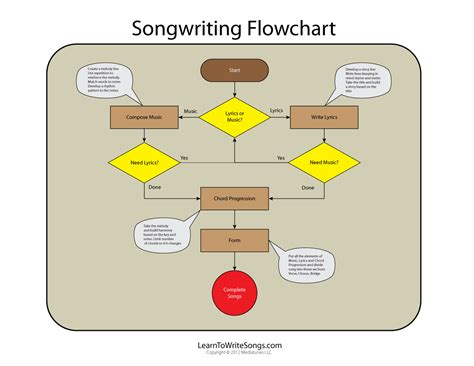 flowchart or learn how to write songs