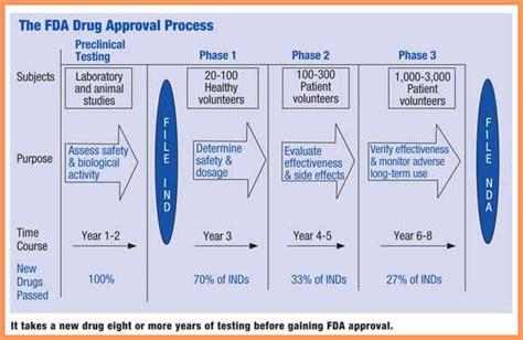 fda approval process flowchart fda approval process flowchart fda approval
