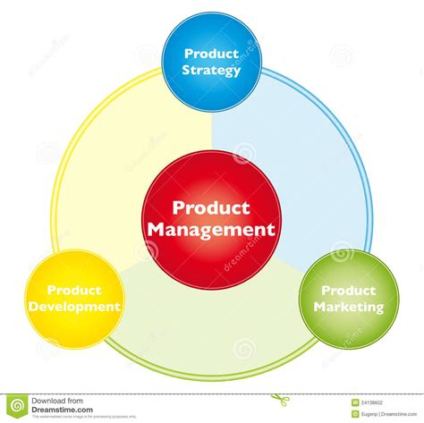 Mba In Product Management Usa by Product Management Stock Vector Illustration Of Goals