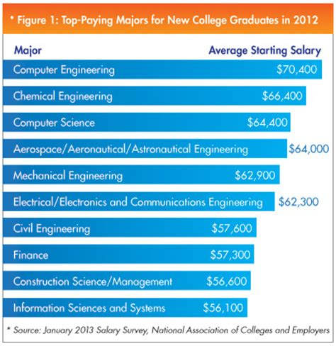 Technical Degrees Head List Of Top Paying Majors In 2012   best paying college majors are mostly in engineering nace