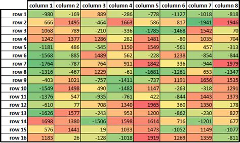 color cells by absolute value in a range in excel 2010 stack overflow