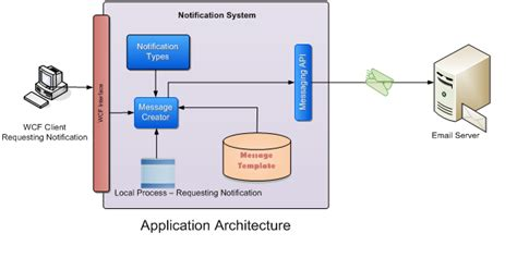 block diagram of client server architecture email notification framework codeproject