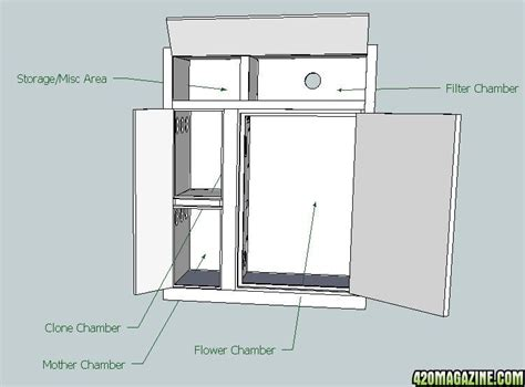 How To Build A Grow Cabinet Build Grow Cabinet Furnitureplans