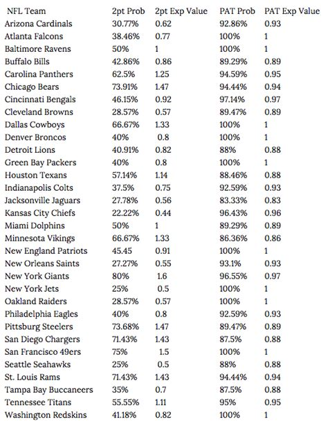 Nfl Points Table by Efficacy Of The Two Point Conversion Yardbarker