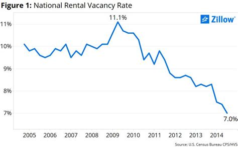 how to calculate rent per room rental vacancy no rooms for rent zillow research