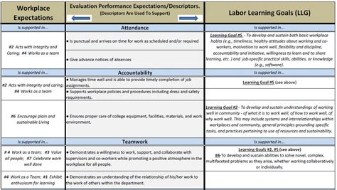 sle nursing assessment form berea college evaluation and assessment
